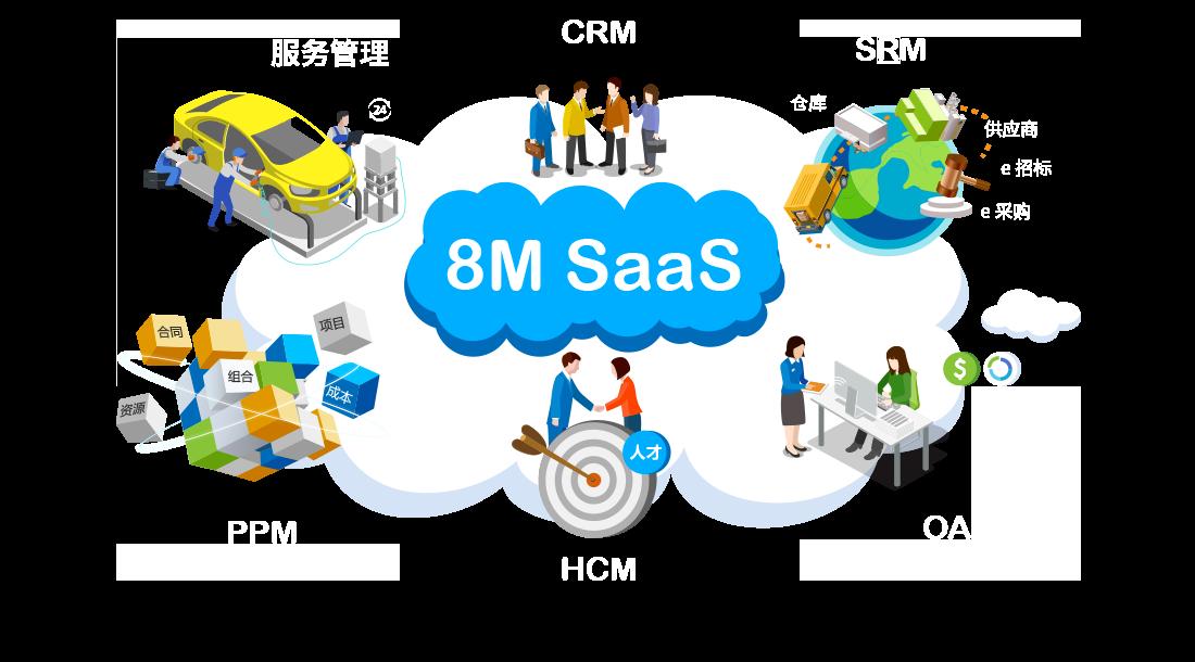 SaaS企业一体化管理