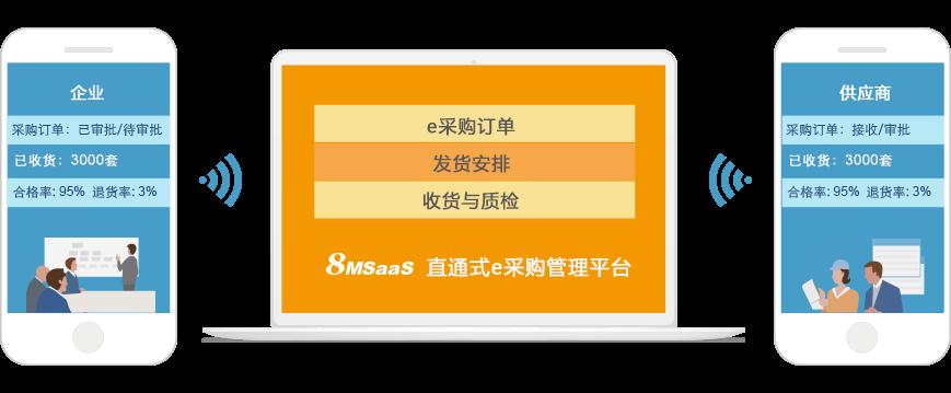 8MSaaS SPM电子招标采购系统